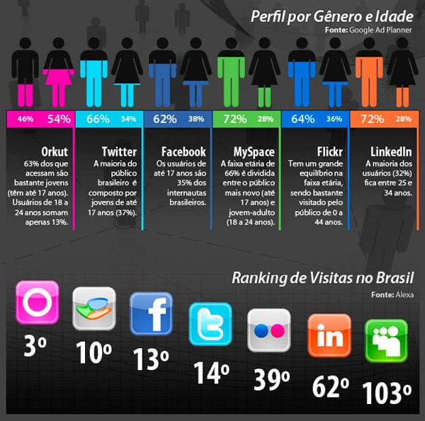 perfil-redes-sociais-brasil